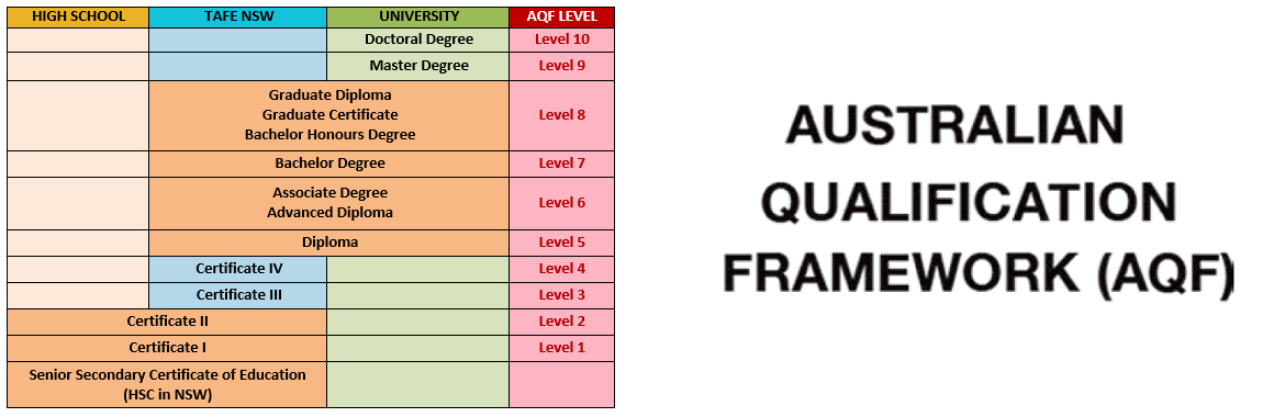 Australian Qualification Framework (AQF)